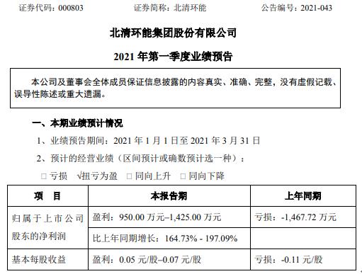 北清环能2021年第一季度预计净利950万-1425万增长164.73%-197% 餐厨业务回暖