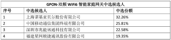 中国移动GPON-双频WiFi6智能家庭网关集采:诺基亚贝尔等4企业中标