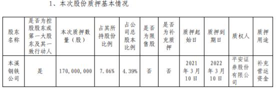 本钢板材控股股东本溪钢铁公司质押1.7亿股 用于补充营运资金