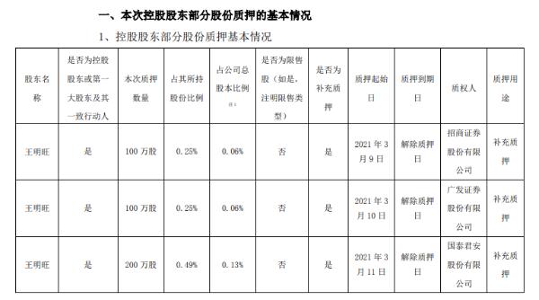 欣旺达控股股东王明旺合计质押400万股 用于补充质押