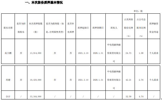 广东榕泰2名股东合计质押3334.4万股 用于个人需求
