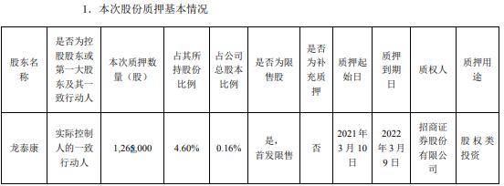 康龙化成实际控制人的一致行动人龙泰康质押126.5万股 用于股权类投资