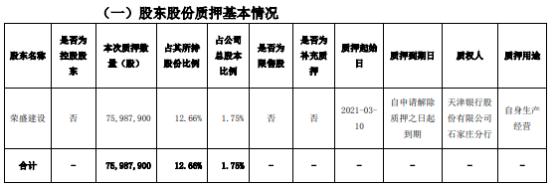 荣盛发展股东荣盛建设质押7598.79万股 用于自身生产经营