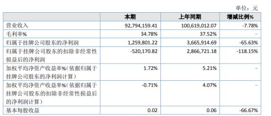 龙港股份2020年净利125.98万下滑65.63% 销售费用增加