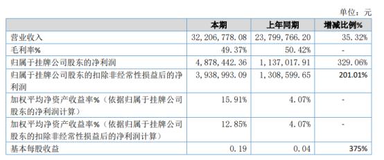 浩辉股份2020年净利487.84万增长329.06% 新增内蒙古等市场销售