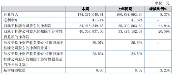 德瑞锂电2020年净利3441.83万下滑1.94% 管理费用增加