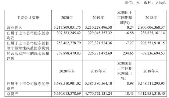 惠达卫浴2020年净利3.07亿下滑6.58% 董事长王惠文薪酬267.96万