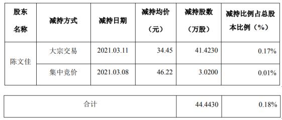 青鸟消防股东陈文佳减持44.44万股 套现约1531.06万
