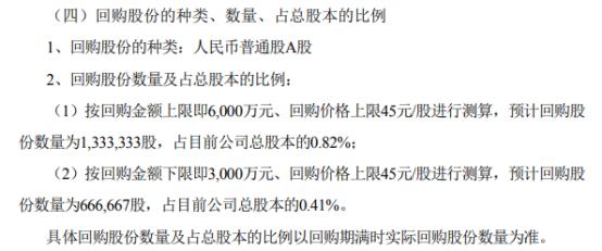 矩子科技将花不超6000万元回购公司股份 用于股权激励