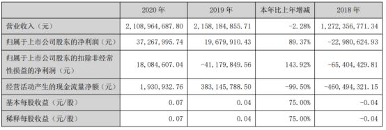 深圳纺织A 2020年净利润3726.8万 增长89.37% 总经理朱美珠工资122万