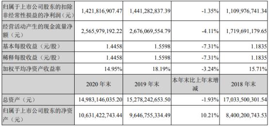 天山股份2020年净利15.16亿下滑7.31%水泥销售收入下降 董事长赵新军薪酬93.02万