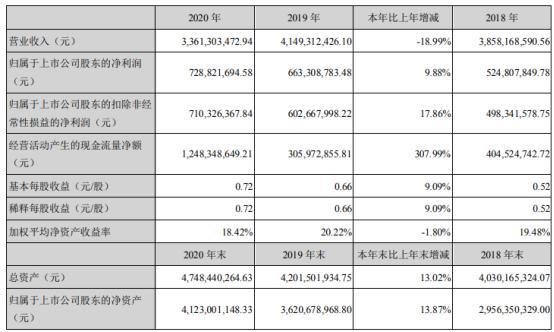 恩华药业2020年净利7.29亿增长9.88% 董事长孙彭生薪酬25万