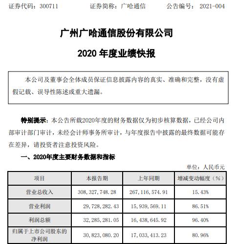 广哈通信2020年度净利3082.31万增长80.96% 电力调度通信建设项目需求增加