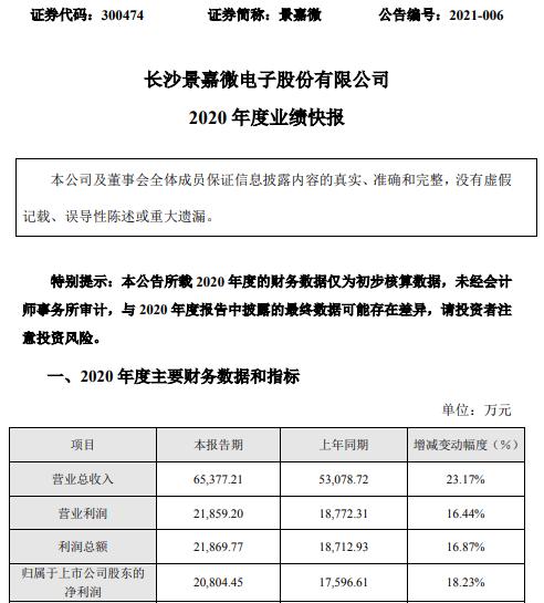 景嘉微2020年度净利2.08亿增长18.23% 芯片领域产品销售增长
