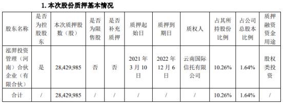 郑煤机控股股东泓羿投资质押2843万股 用于股权类投资