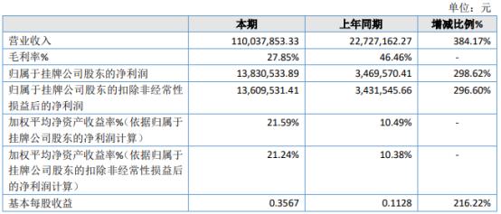 交控生态2020年净利1383.05万增长298.62% 部分前期储备项目在2020年落地