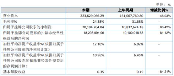 上海上电2020年净利2019.47万增长86.42% 业务拓展收入明显增加