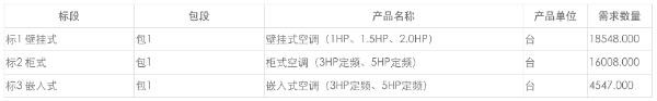 中国移动普通舒适型空调产品集采:规模为39103台,最高限价2亿元