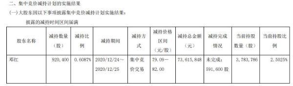 正川股份股东邓红减持92.04万股 套现7361.58万