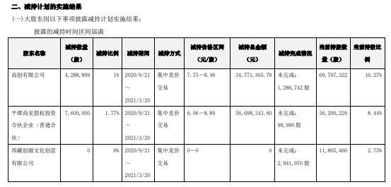 天创时尚2名首发股东合计减持1188.89万股 套现合计9146.97万