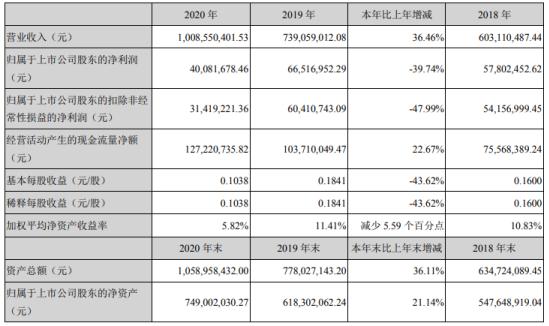 首都在线2020年净利4008万元: 董事长曲宁薪酬154万