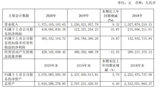 西藏药业2020年净利4.2亿增长34% 董事长陈达彬薪酬171万