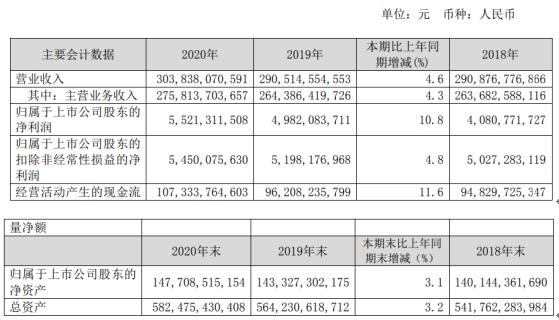 中国联通2020年净利55亿增长11% 董事长王晓初薪酬92万
