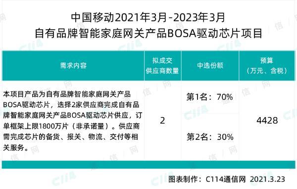 中国移动启动自有品牌家庭网关BOSA驱动芯片采购,总规模1800万片