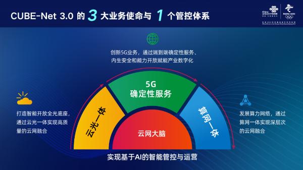 立足5G,放眼6G:唐雄燕详解CUBE-Net3.0的愿景与关键