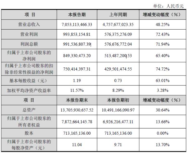 中际旭创2020年营收70.53亿元 同比增长48.25%