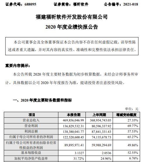 福昕软件2020年度净利1.23亿增长65.27% 投资收益较上年同期有所增加