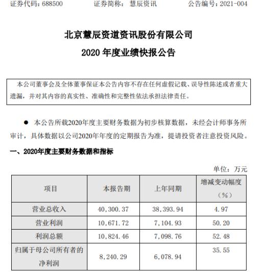 慧辰资讯2020年度净利8240.29万增长35.55% 下半年疫情形势好转、订单量逐步扩大