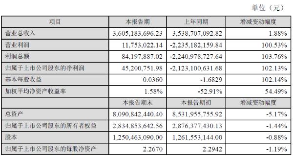 通鼎互联2020年净利润4520.08 万元,同比增长102.13%