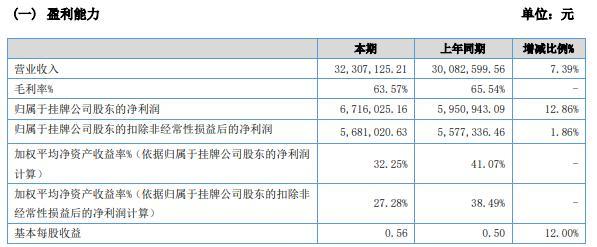 蓝色星球2020年净利671.6万增长12.86% 营业利润增加