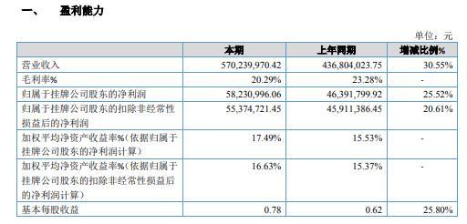 远航合金2020年净利5823.1万增长25.52% 本期客户订单增加