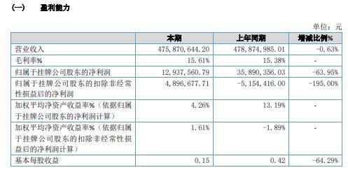 AB集团2020年净利1293.76万减少63.95% 营业利润同比减少