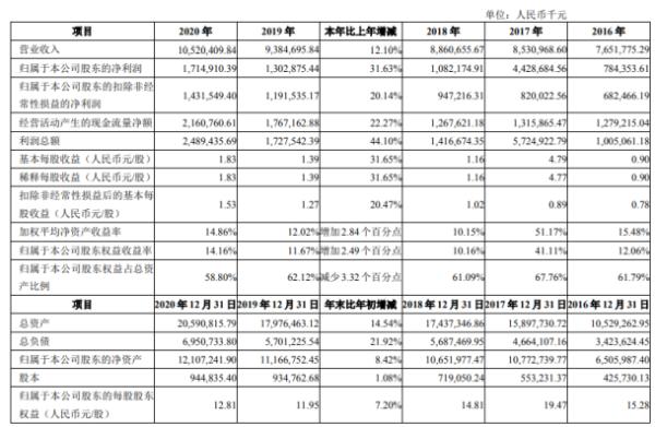 丽珠集团2020年净利17.15亿增长31.63%特色原料药销售收入提升 董事长朱保国薪酬325万
