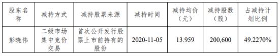 雄塑科技董事、总经理彭晓伟减持20.06万股 套现280.02万