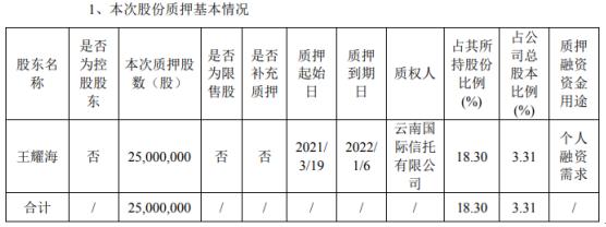 欧普照明股东王耀海质押2500万股 用于个人融资需求