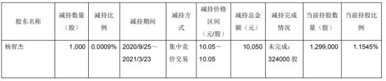 海鸥股份部副总经理杨志杰减持1000股 套现10100元