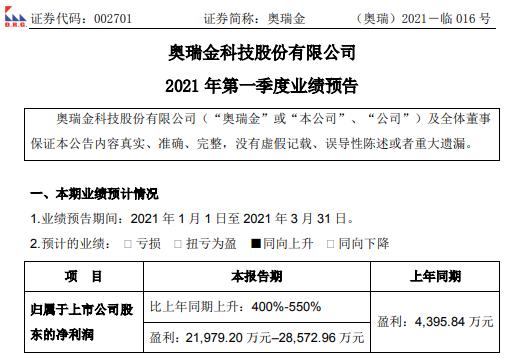 奥瑞金2021年第一季度预计净利2.2亿-2.86亿增长400%-550% 主要客户业务大幅增长