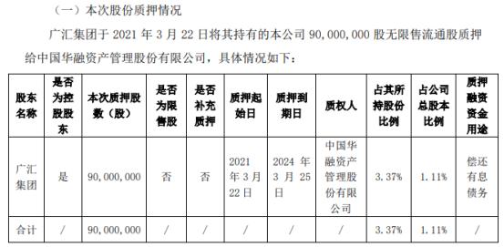 广汇汽车控股股东广汇集团质押9000万股 用于偿还有息债务