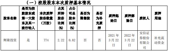 辉隆股份控股股东辉隆投资质押774万股 用于补充流动资金