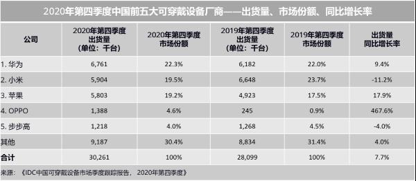 IDC:2020年Q4中国可穿戴设备出货量3026万台 同比增长7.7%