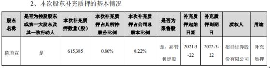 电连技术控股股东陈育宣质押61.54万股 用于补充质押