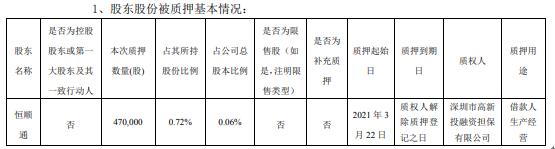 顺罗电子股东恒顺通为借款人生产经营质押47万股