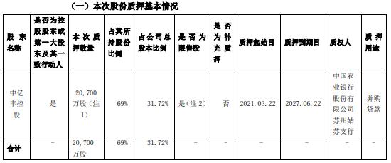 ST罗普控股股东中亿丰控股质押2.07亿股 用于并购贷款