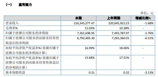 隆博股份2020年净利736.17万减少1.76% 部分订单未正常发出