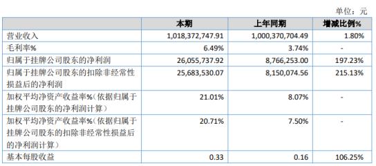 科伦股份2020年净利2605.57万增长197.23% 投资收益增加