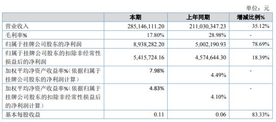 七丹药业2020年净利893.83万增长78.69% 三七净制饮片出货量增加